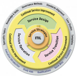 ITIL Cycle
