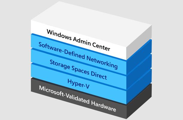 Hyperkonvergente Infrastrukturtechnologien von Microsoft