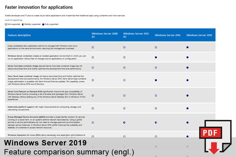 MetaComp Ressourcen Windows Server 2019 - Feature comparison summary