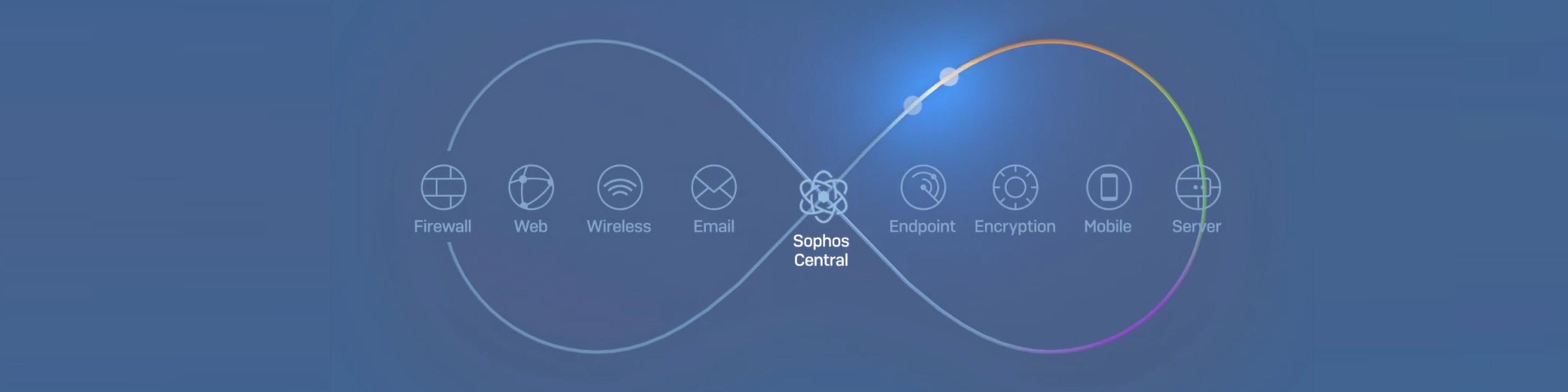 Sophos SliderElement