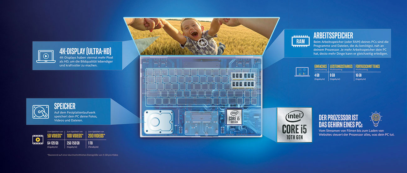 Lerne das Innere Deines nächsten PCs kennen