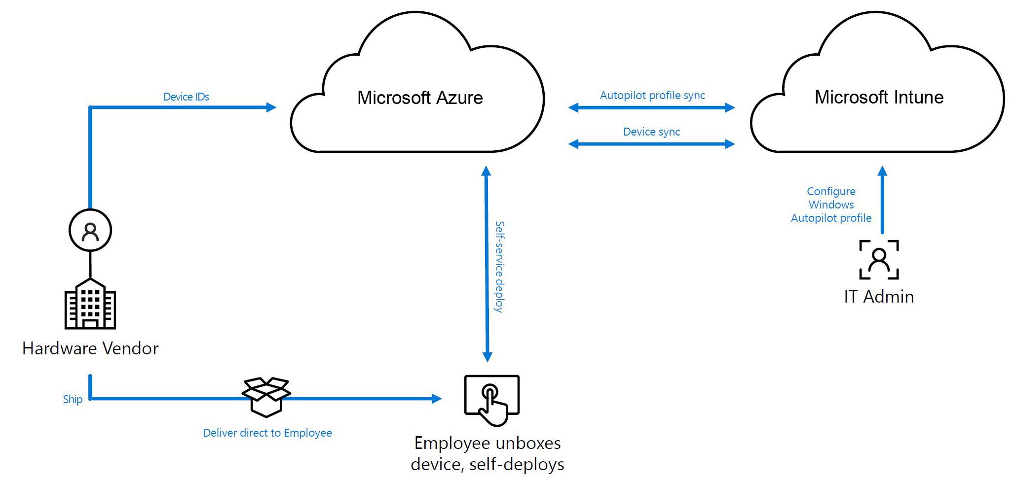 Windows Autopilot Prozess